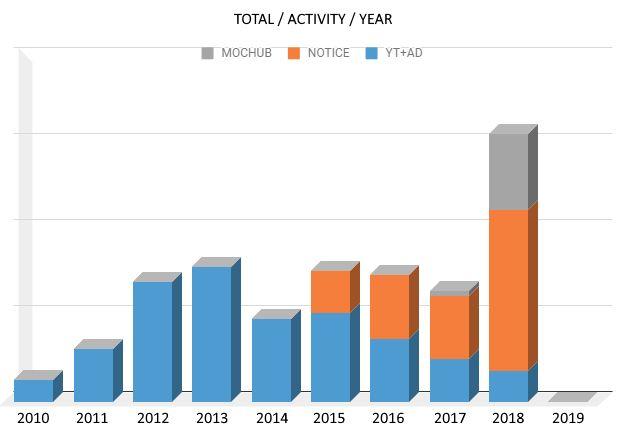 overalactivity2010now